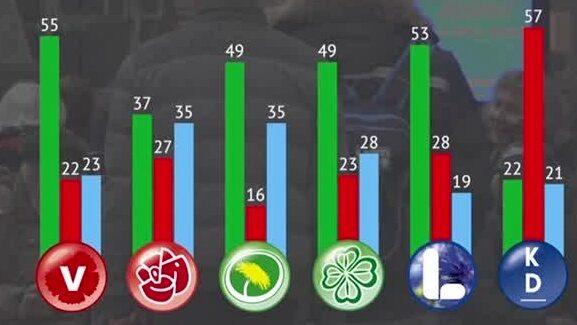 Vänsterpartiets väljare mest positiva till höghastighetståg